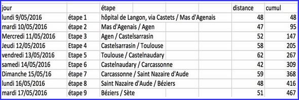 Depart-Langon-planning